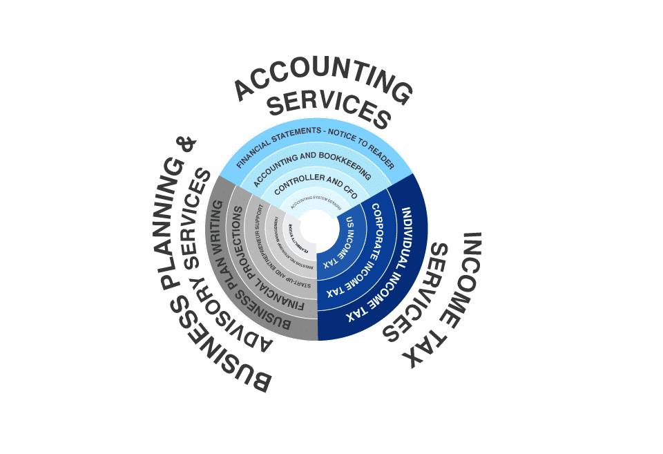 Accountants and bookkeepers in GTA