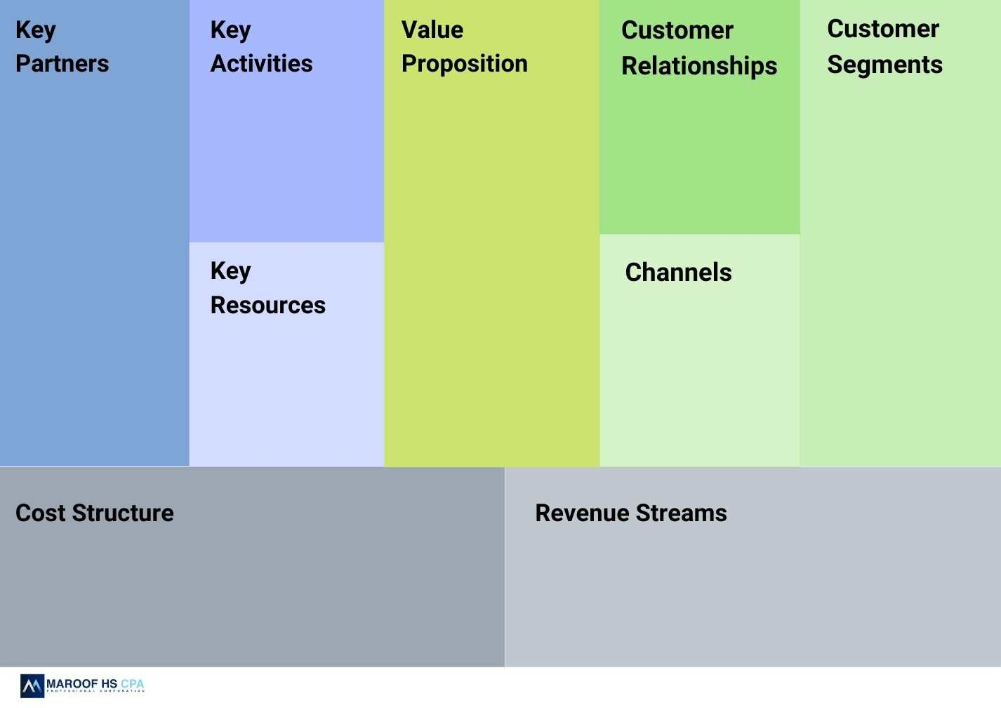 Business Model Canvas Template by Toronto's Top Business Plan Writer in Canada
